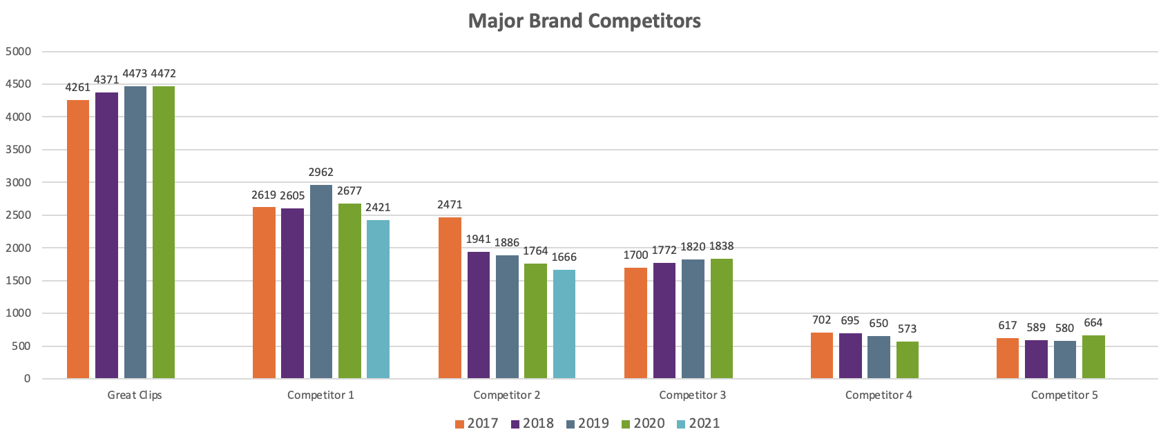 Competitor comparison growth chart