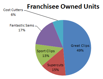 Franchise Owned Units graph